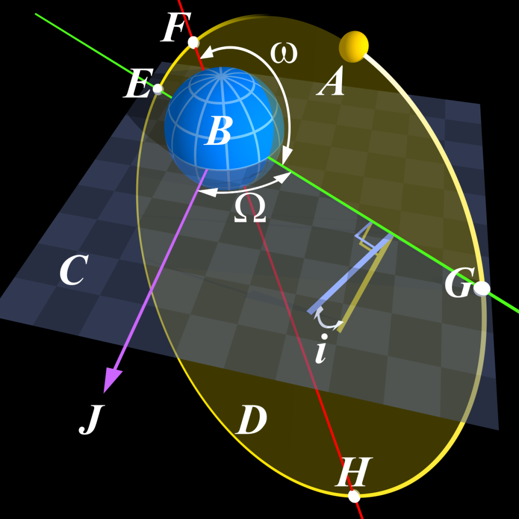 Angular_Parameters_of_Elliptical_Orbit