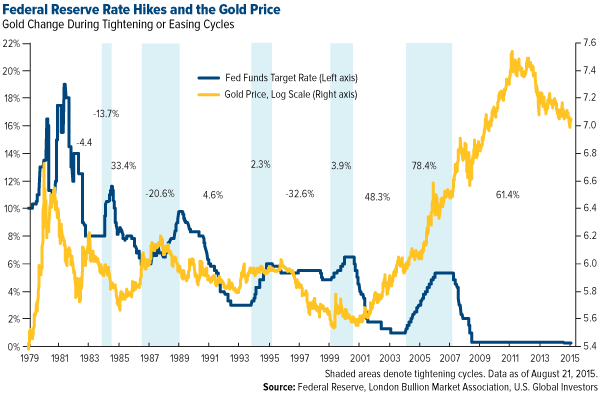 Federal-Reserve-Rate-Hikes-and-the-Gold-Price-1979_2015.png