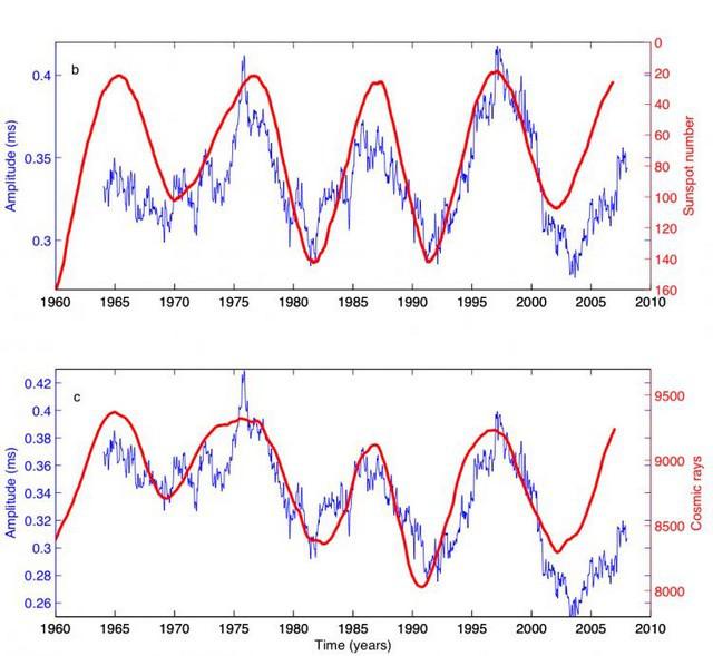 lod-vs-cosmicrays-sunspots.jpg