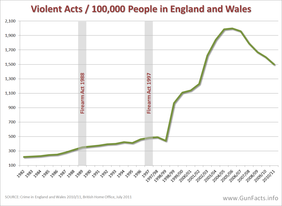 GUNS-IN-OTHER-COUNTRIES-U.K.-Violent-Crime-Rates-1982-through-2010-covering-gun-control-acts-in-1998-and-1997-revised-2